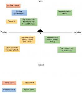 Stakeholder-effect-value model